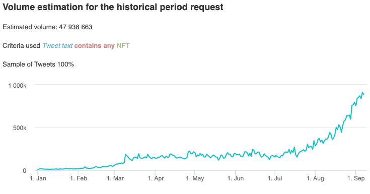 Social media mentions of 'NFT' over the course of 2021