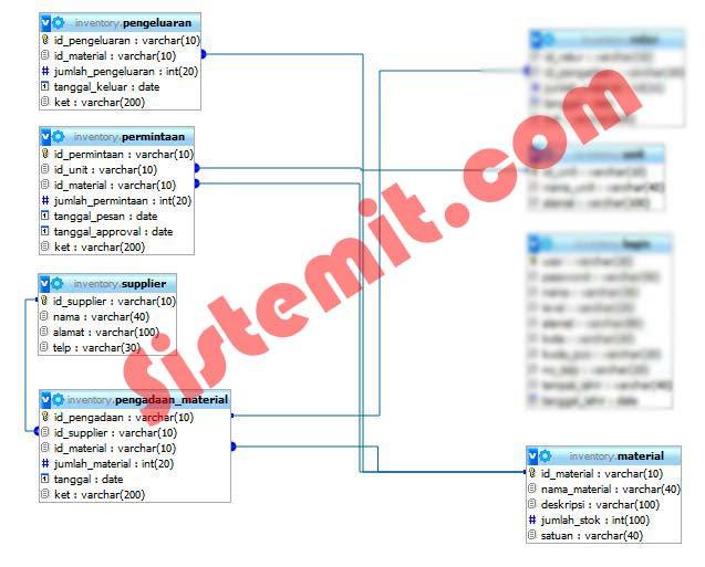 Relasi Tabel Sistem Inventory