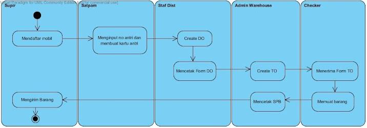 Si1322475766 widuri activity diagram sistem berjalan ccuart Choice Image