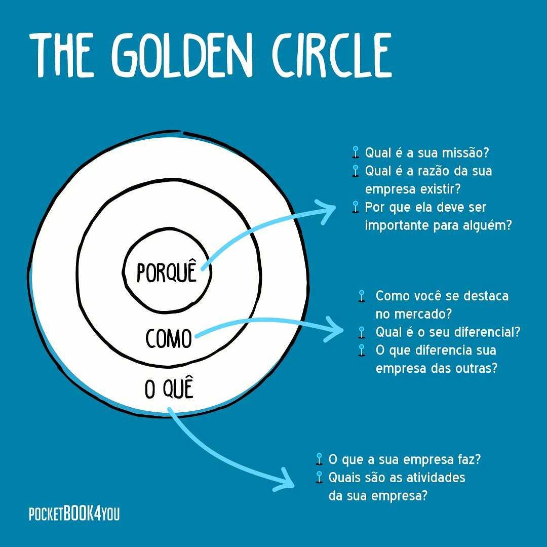 ilustração do conceito de golden circle