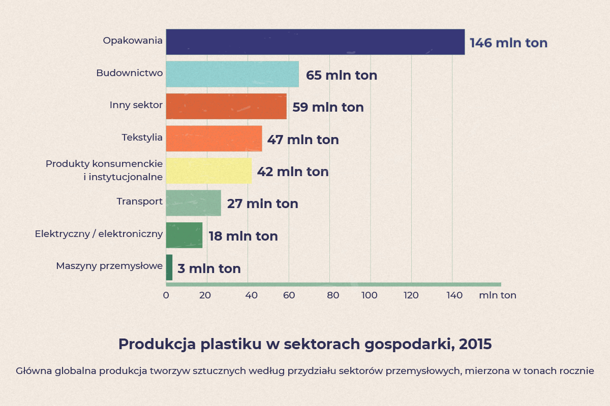 Ile plastiku produkujemy per sektor