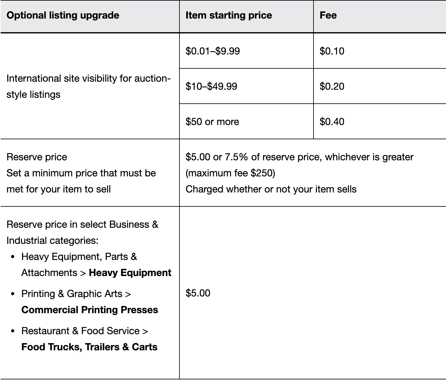 Fees table continued