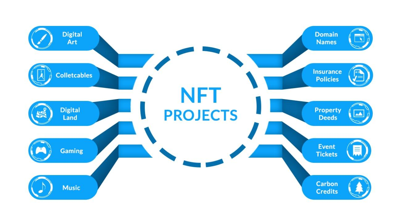 NFT Projects possible with Bubble Nexus no code plugin