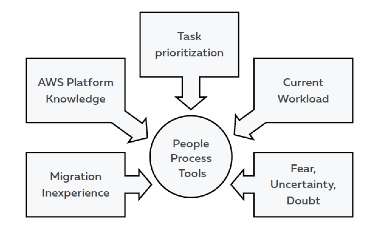 Challenges related to people, process or tool.
