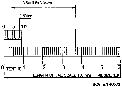 Forward Reading Vernier Scale