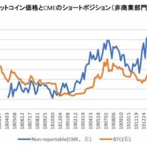 1月21日時点のCMEのBTC先物建玉分析、中期的には2,536ドルの下押し圧力【フィスコ・ビットコインニュース】
