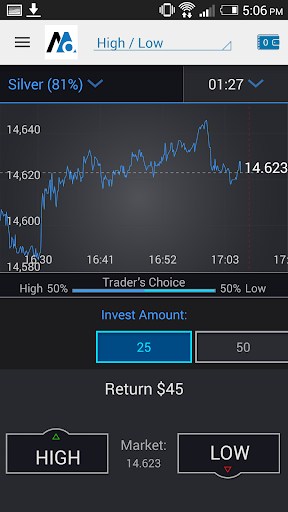 Binary Options by MagnaOptions