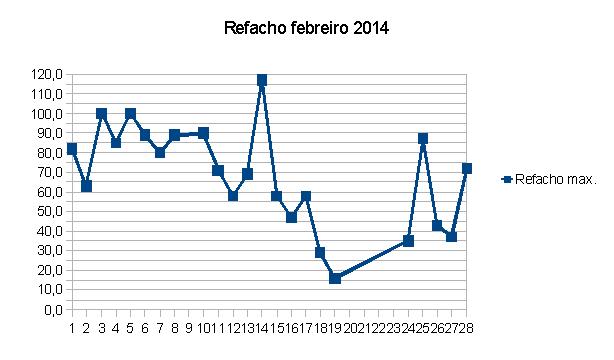 refacho febrero 2014.png