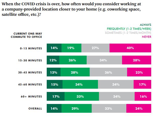 76 % des salariés seraient prêts à travailler dans un bureau plus proche de leur domicile au moins une à deux fois par mois.