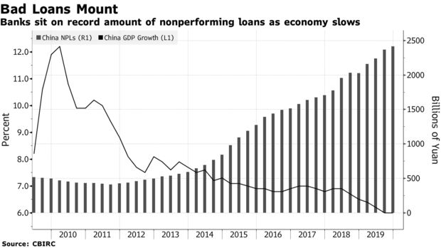 Banks sit on record amount of nonperforming loans as economy slows