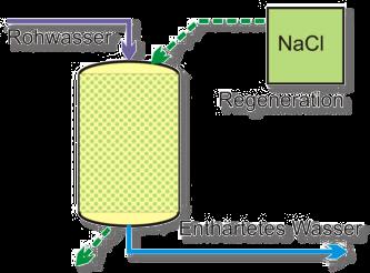 Schematische Darstellung der Wasserenthätung