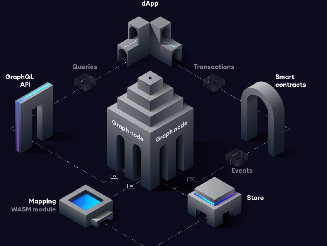 The Graph Network Architecture