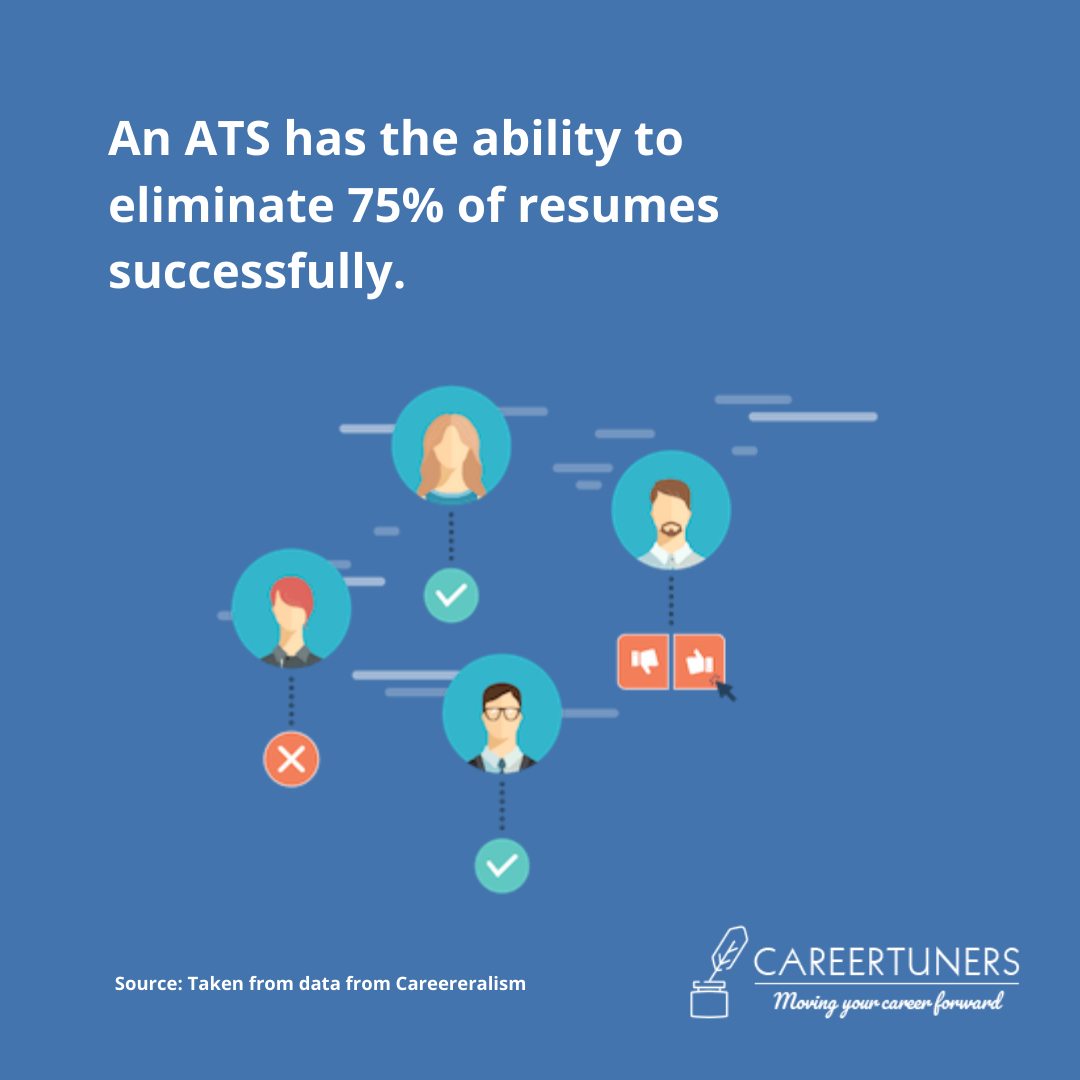 An ATS has the ability to eliminate 75% of resumes successfully.