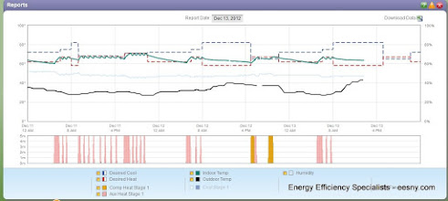 Photo: GD's Ecobee - now that he's got his old HP running.  Wow, some recovery!  Setback at this temp clearly reduces cycling.