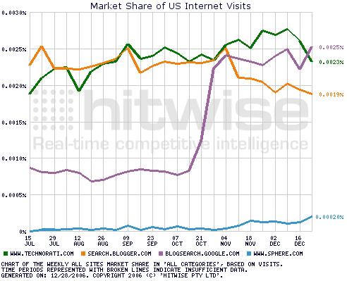 Hitwise market share Technorati Google Blog Search late 2006