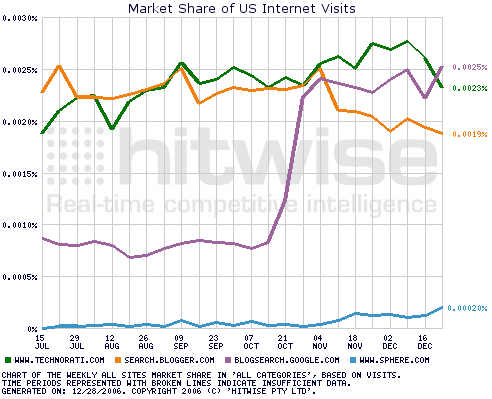 Hitwise market share Technorati Google Blog Search late 2006