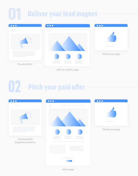 Leadpages Facebook Ad Lead Magnet for Lead Generation marketing-funnel-illustration