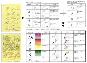 Photo: 浮石・転石安定度評価表       『落石対策便覧』をもとに作成したきぃすとん版『浮石・転石安定度評価表』。 ロッククライミング調査の主対象である岩壁での安定度評価を主眼として作成。