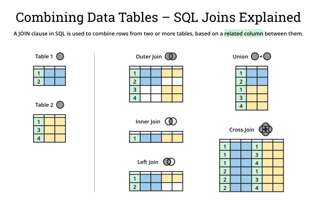 What Is SQL And How Does It Work -SQL JOINS