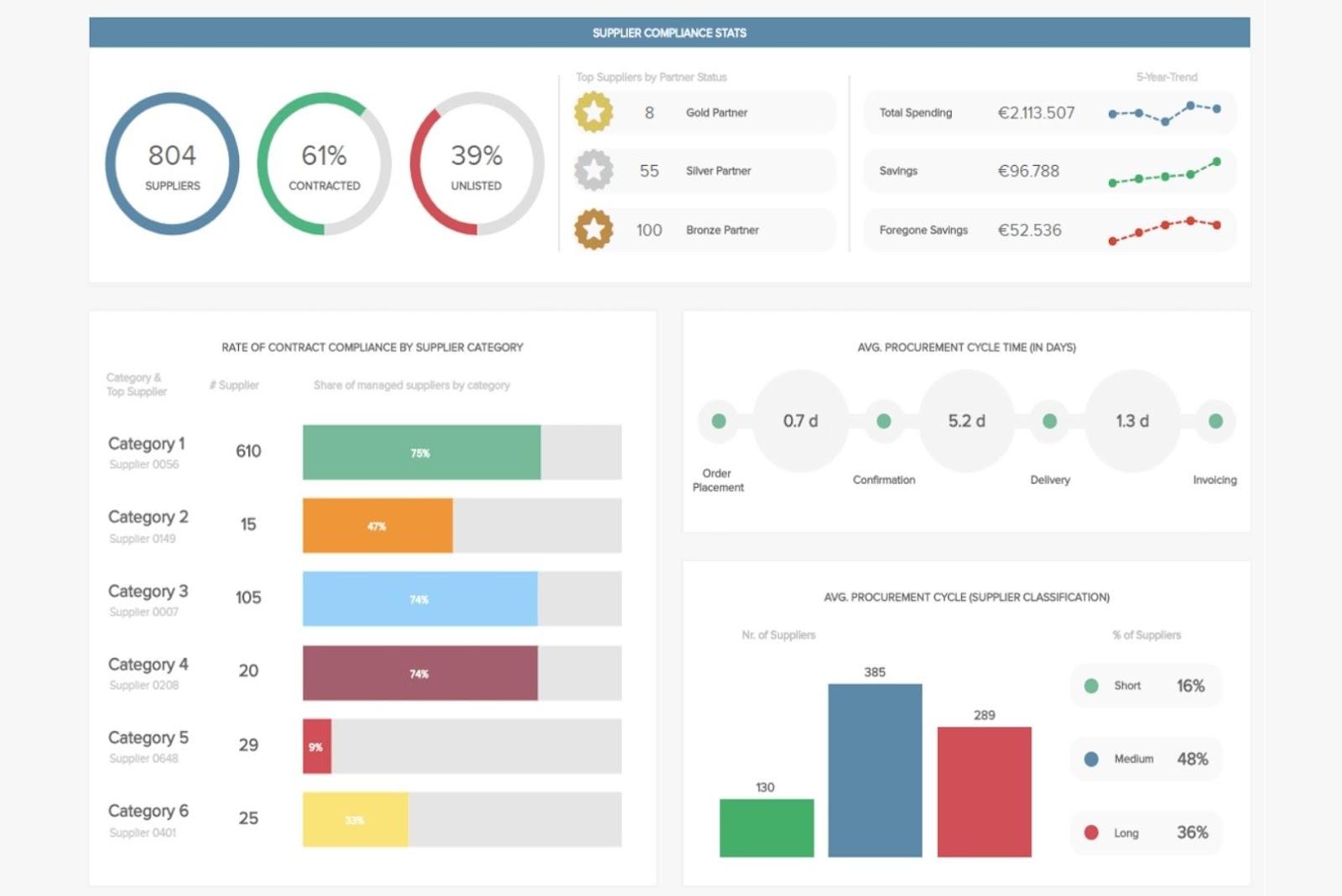 Core purpose of a business intelligence dashboard