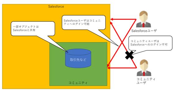 コミュニティのイメージ図