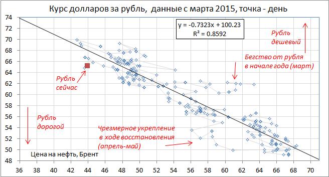 Рост российских активов, как мы писали вчера, связан со снижением градуса противостояния c Западом