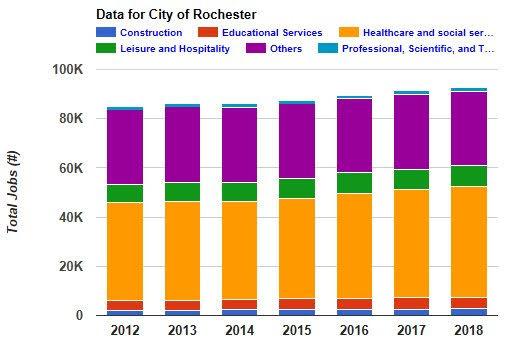 Rochester Jobs