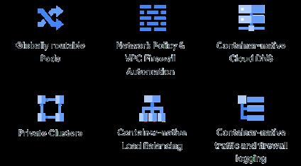 Recursos importantes da chave de rede nativa do contêiner em diagramas