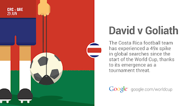 Photo: If they weren't on people's radar, they are now... #GoogleTrends #WorldCup