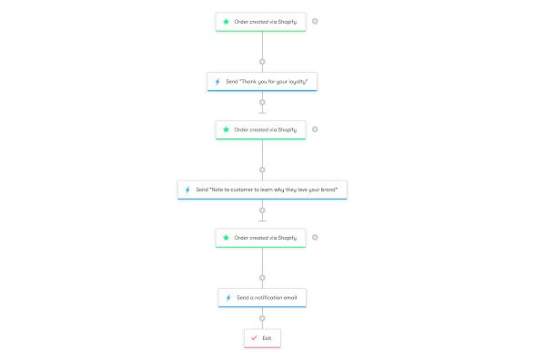 Drip Workflow - Shopify: Celebrating Loyal Customers