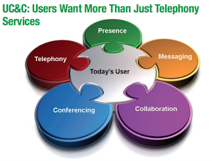 UC&C: Users Want More Than Just Telephony Services