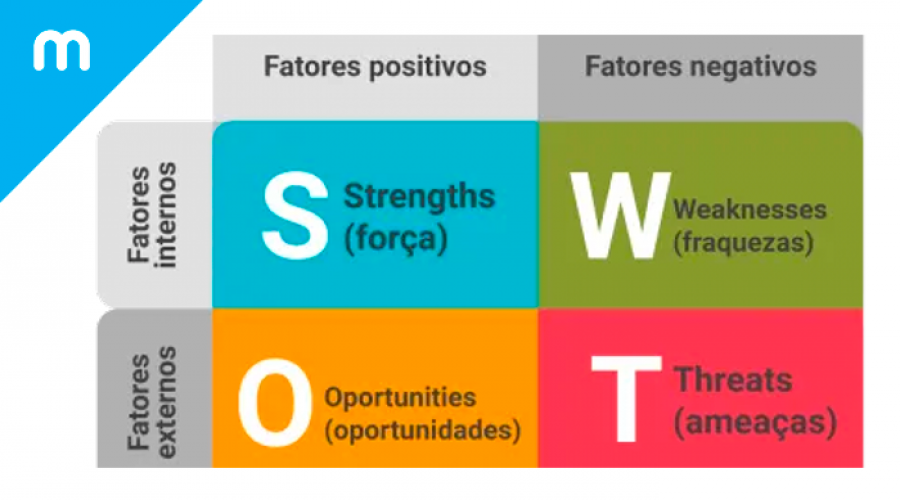Análise SWOT: O que é e como fazer? - Meets CRM Online