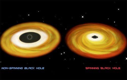 Hố đen tự quay nhanh nhất