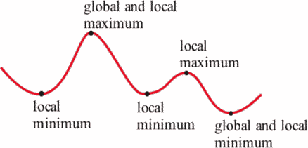 Image result for local minimums and maximums from a graph