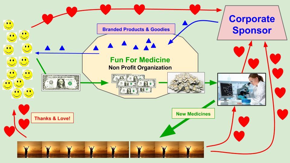 Fun For Medicine3.jpg