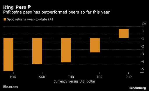 King Philippine Peso ₱ is  Southeast Asia's Best performing Currency in 2020