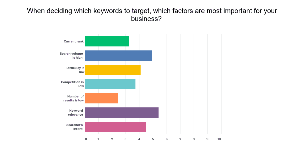 what are the most important factors in keyword analysis