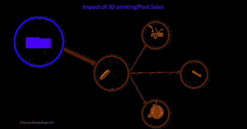 3d printing help post sales