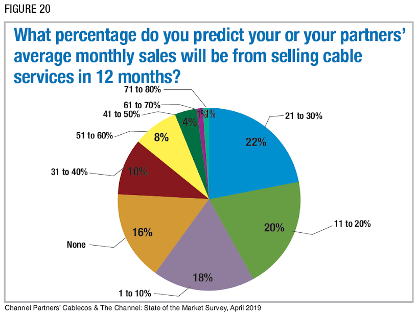Figure 20: What percentage do you predict your or your partners' average monthly sales will be from selling cable services in 12 months? Channel Partners' Cablecos & The Channel: State of the Market Survey, April 2019