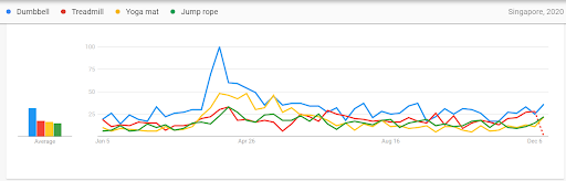 Google trends - Chart indicating Singaporean buyer's purchase preferences while adapting to work from home