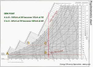 Photo: Psychrometric chart - Temperature change and it's impact on Relative Humidity.