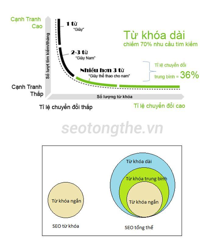 Ưu điểm của dịch vụ seo uy tín
