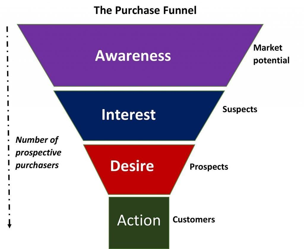 Purchase Funnel