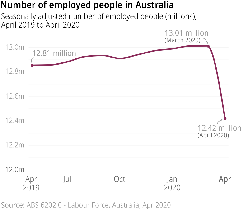 The number of employed people in Australia (seasonally adjusted) from April 2019 to April 2020. Employment decreased by 594,300 to 12,418,700 people.