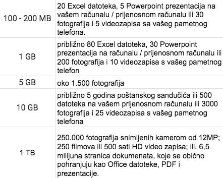 """Tablica za orjentaciju """"težine"""" obrisanih podataka. Označite odgovor koji najbliže određuje količinu očišćenog u MB, GB i TB:"""