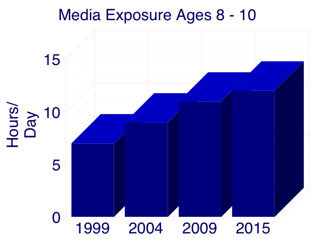 media-exposure-ages-8-10