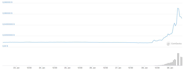 Недельный график цены Dogecoin.