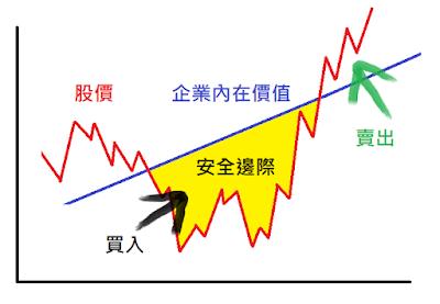 新手投資推薦美股價值投資:安全邊際