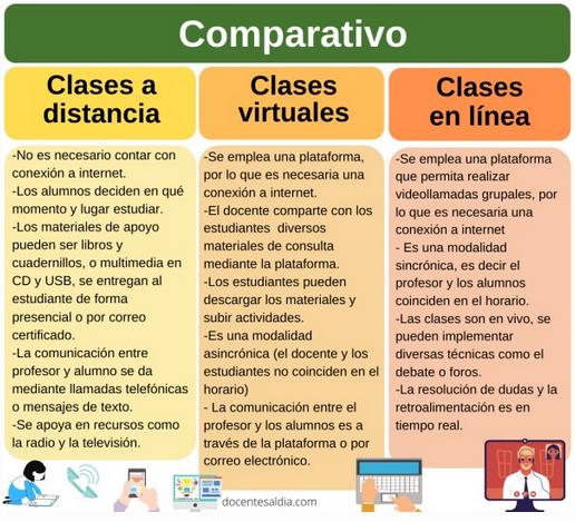cuadro comparativo clases distancia, virtual y en línea