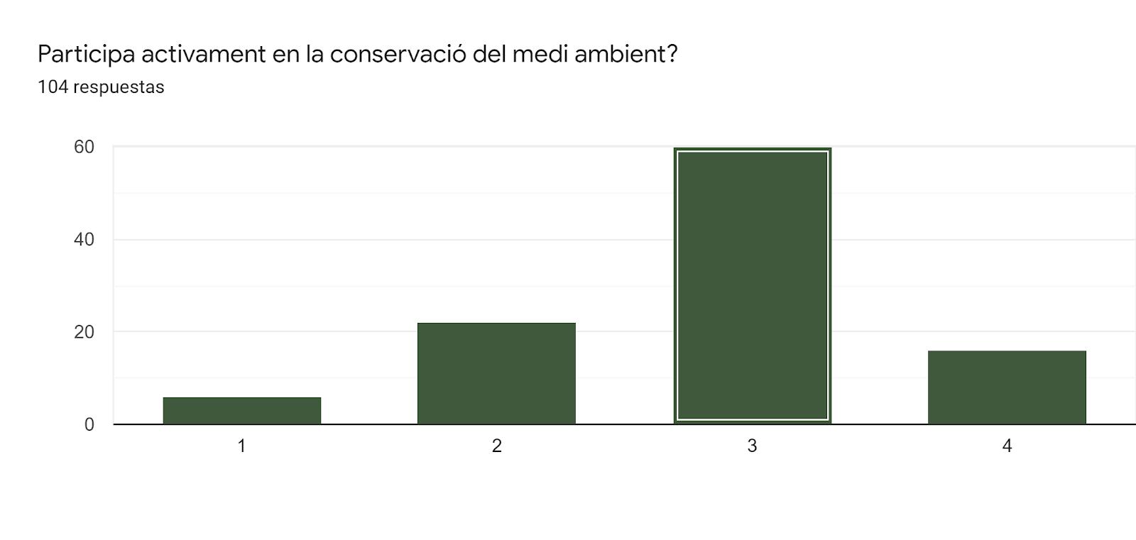 Gráfico de respuestas de formularios. Título de la pregunta:Participa activament en la conservació del medi ambient?. Número de respuestas:104 respuestas.